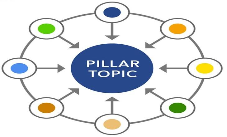 Penjelasan dan Contoh Membuat Konten Pilar