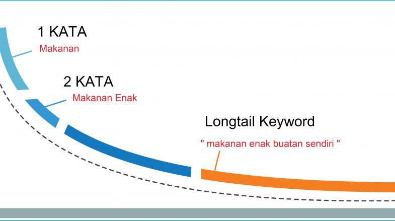 longtail keyword